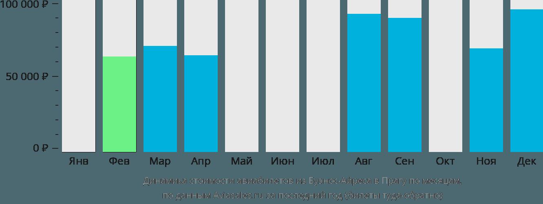 Динамика стоимости авиабилетов из Буэнос-Айреса в Прагу по месяцам