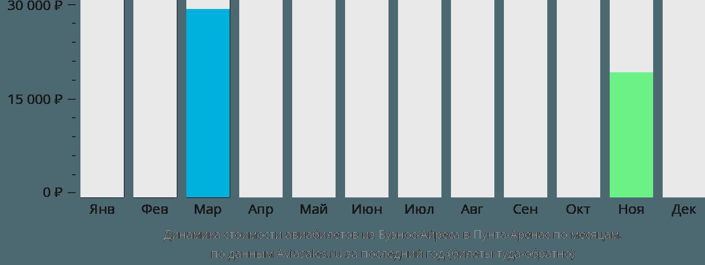 Динамика стоимости авиабилетов из Буэнос-Айреса в Пунта-Аренас по месяцам