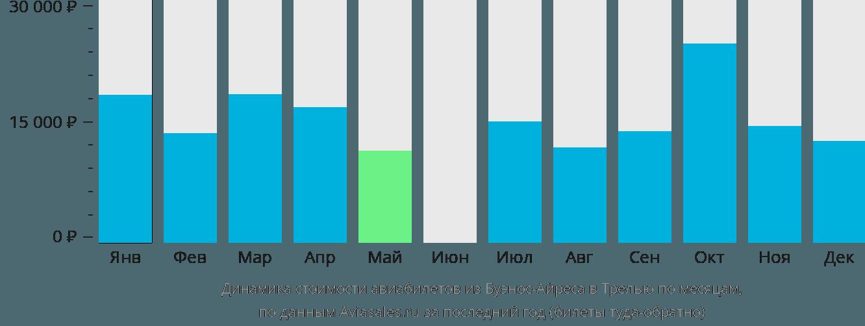 Динамика стоимости авиабилетов из Буэнос-Айреса в Трелью по месяцам
