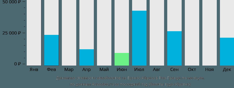Динамика стоимости авиабилетов из Буэнос-Айреса в Рио-Гранде по месяцам