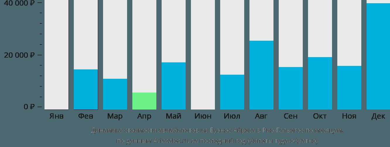 Динамика стоимости авиабилетов из Буэнос-Айреса в Рио-Гальегос по месяцам