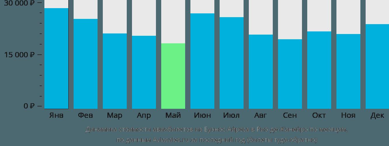 Динамика стоимости авиабилетов из Буэнос-Айреса в Рио-де-Жанейро по месяцам