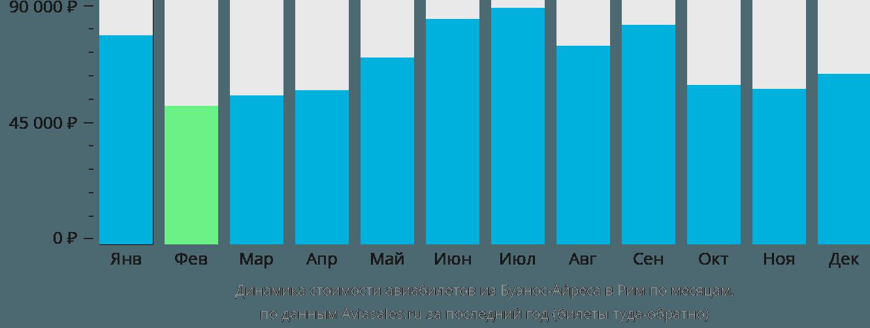 Динамика стоимости авиабилетов из Буэнос-Айреса в Рим по месяцам