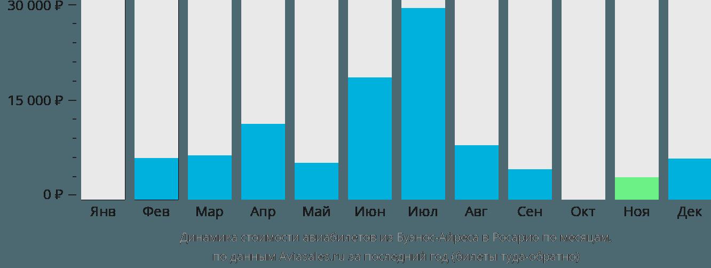 Динамика стоимости авиабилетов из Буэнос-Айреса в Росарио по месяцам