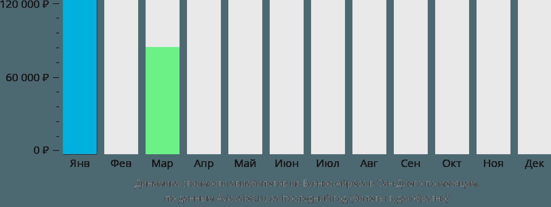 Динамика стоимости авиабилетов из Буэнос-Айреса в Сан-Диего по месяцам