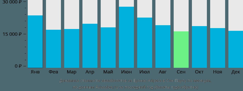 Динамика стоимости авиабилетов из Буэнос-Айреса в Сан-Паулу по месяцам