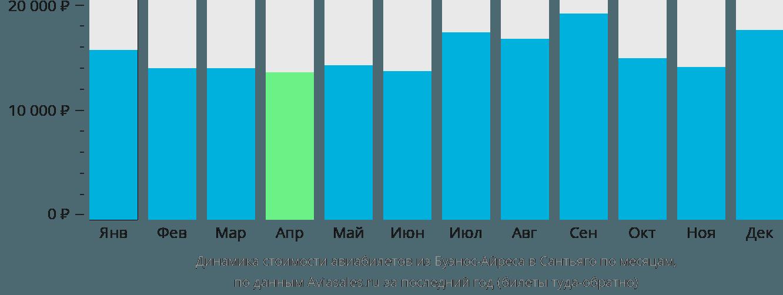 Динамика стоимости авиабилетов из Буэнос-Айреса в Сантьяго по месяцам