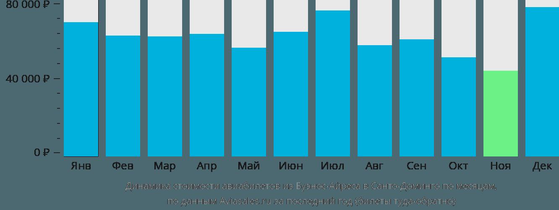 Динамика стоимости авиабилетов из Буэнос-Айреса в Санто-Доминго по месяцам