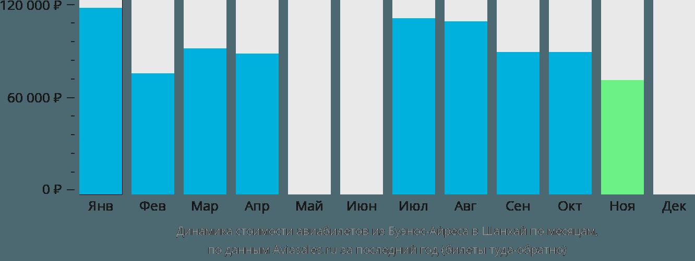 Динамика стоимости авиабилетов из Буэнос-Айреса в Шанхай по месяцам