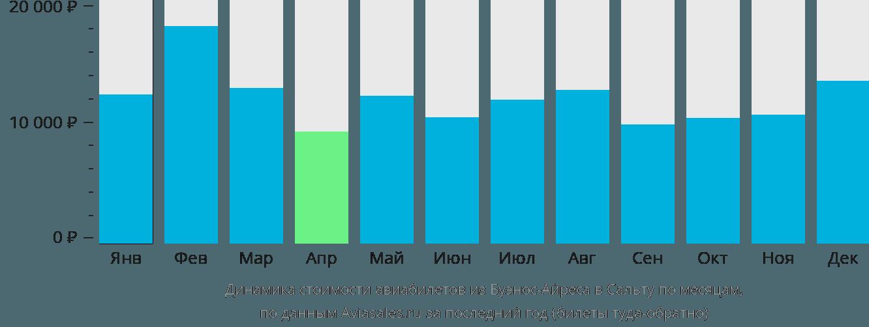 Динамика стоимости авиабилетов из Буэнос-Айреса в Сальту по месяцам