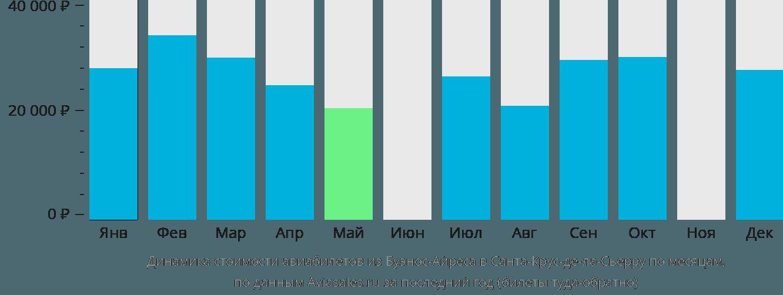 Динамика стоимости авиабилетов из Буэнос-Айреса в Санта-Крус-де-ла-Сьерру по месяцам