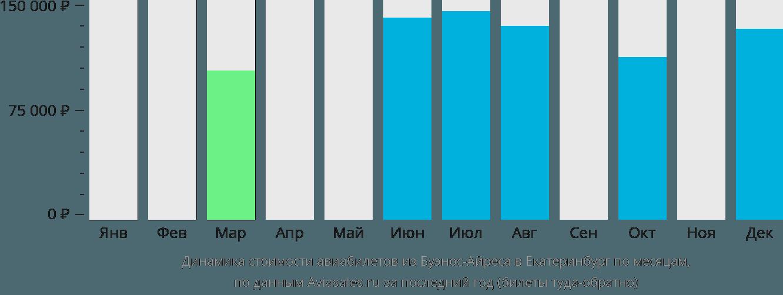 Динамика стоимости авиабилетов из Буэнос-Айреса в Екатеринбург по месяцам