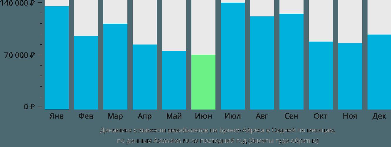 Динамика стоимости авиабилетов из Буэнос-Айреса в Сидней по месяцам