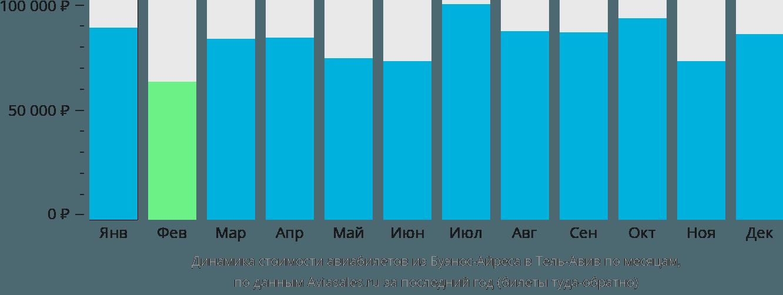 Динамика стоимости авиабилетов из Буэнос-Айреса в Тель-Авив по месяцам