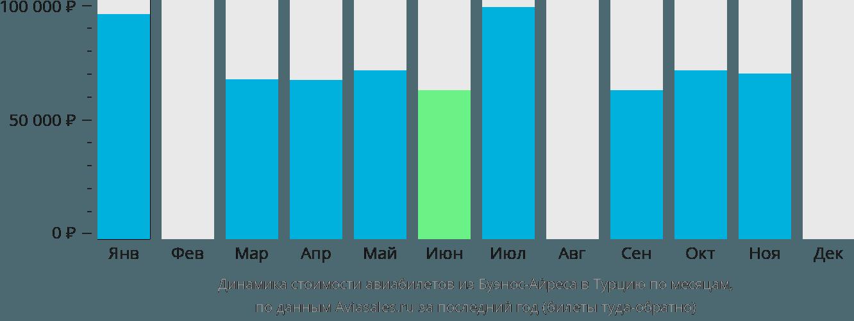 Динамика стоимости авиабилетов из Буэнос-Айреса в Турцию по месяцам