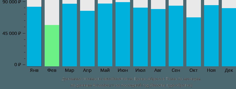 Динамика стоимости авиабилетов из Буэнос-Айреса в Токио по месяцам