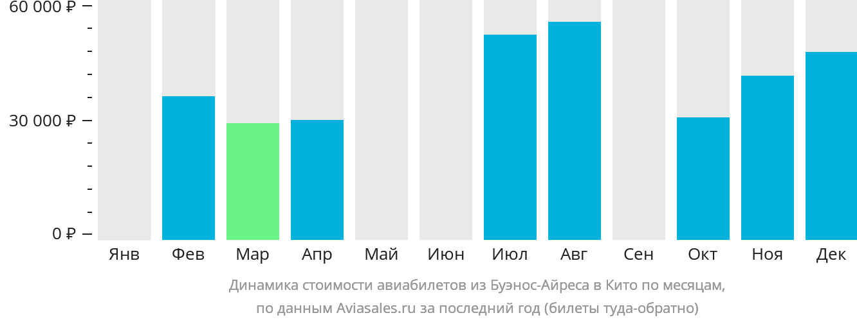 Динамика стоимости авиабилетов из Буэнос-Айреса в Кито по месяцам