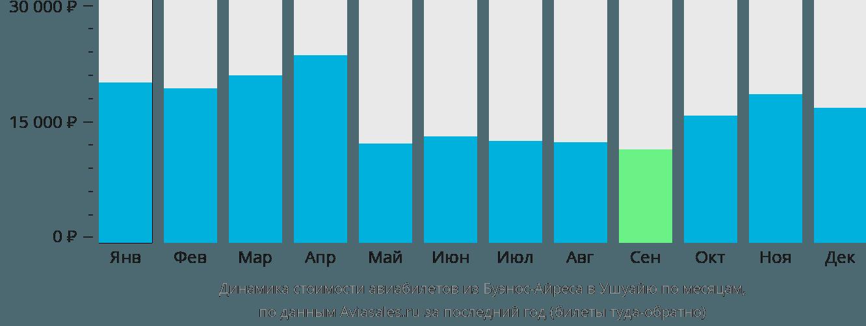 Динамика стоимости авиабилетов из Буэнос-Айреса в Ушуайю по месяцам