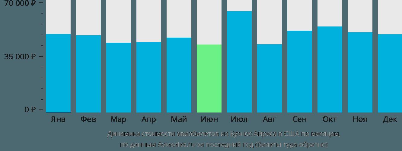 Динамика стоимости авиабилетов из Буэнос-Айреса в США по месяцам