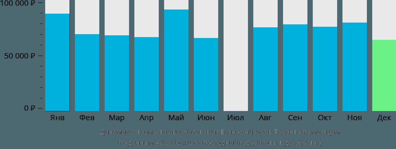 Динамика стоимости авиабилетов из Буэнос-Айреса в Торонто по месяцам