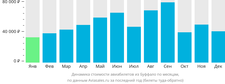 Динамика стоимости авиабилетов из Буффало по месяцам