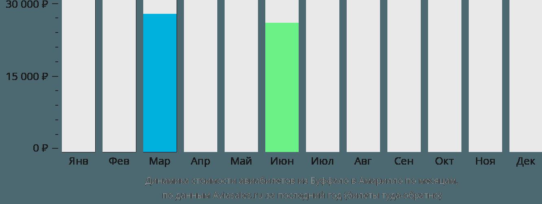 Динамика стоимости авиабилетов из Буффало в Амарилло по месяцам