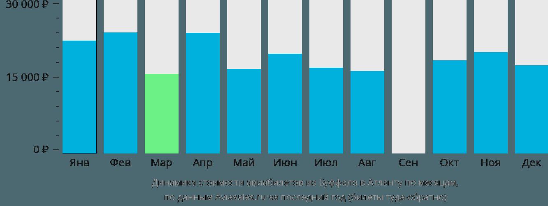 Динамика стоимости авиабилетов из Буффало в Атланту по месяцам