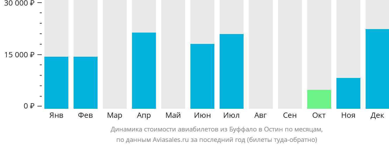 Динамика стоимости авиабилетов из Буффало в Остин по месяцам