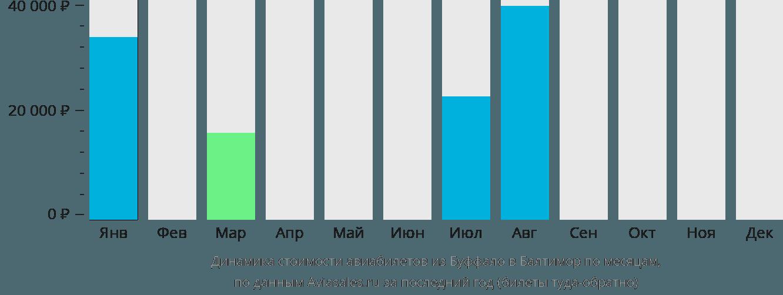 Динамика стоимости авиабилетов из Буффало в Балтимор по месяцам