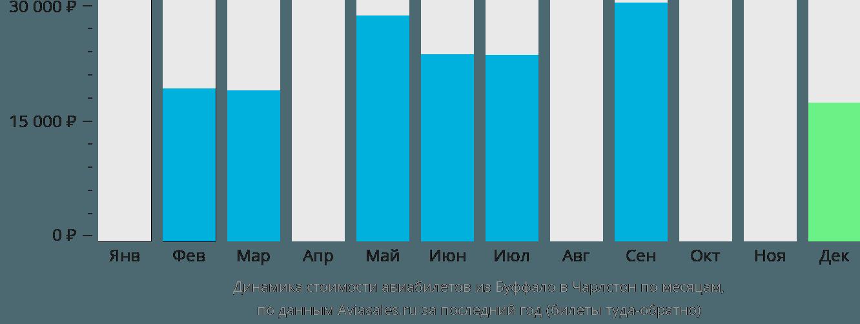 Динамика стоимости авиабилетов из Буффало в Чарлстон по месяцам