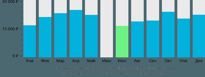 Динамика стоимости авиабилетов из Буффало в Шарлотт по месяцам