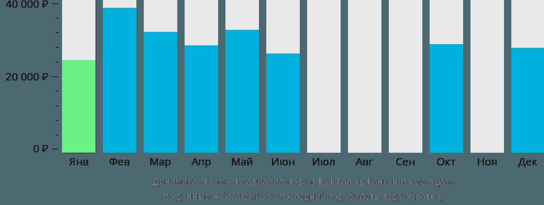 Динамика стоимости авиабилетов из Буффало в Канкун по месяцам