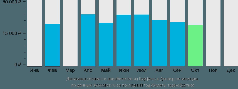 Динамика стоимости авиабилетов из Буффало в Денвер по месяцам