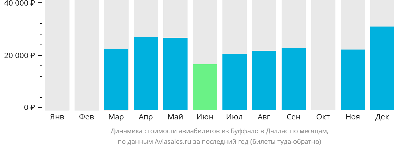 Динамика стоимости авиабилетов из Буффало в Даллас по месяцам