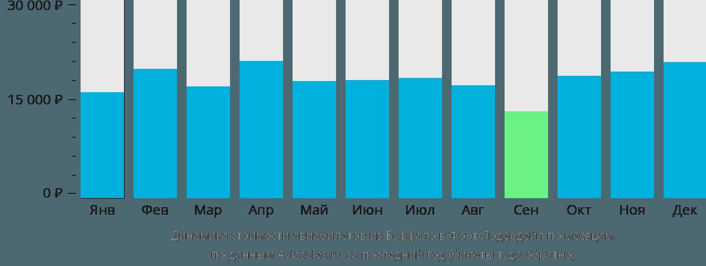 Динамика стоимости авиабилетов из Буффало в Форт-Лодердейл по месяцам