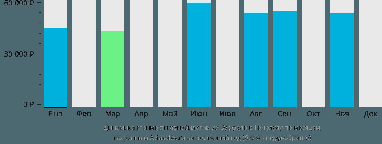 Динамика стоимости авиабилетов из Буффало в Гонолулу по месяцам