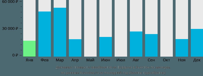 Динамика стоимости авиабилетов из Буффало в Хьюстон по месяцам