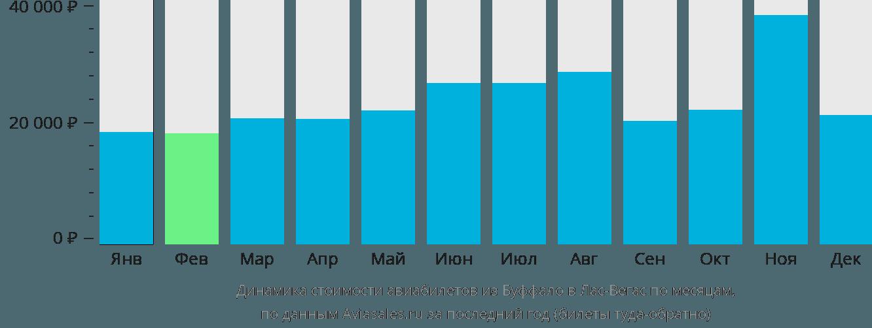 Динамика стоимости авиабилетов из Буффало в Лас-Вегас по месяцам
