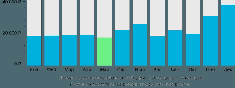 Динамика стоимости авиабилетов из Буффало в Лос-Анджелес по месяцам