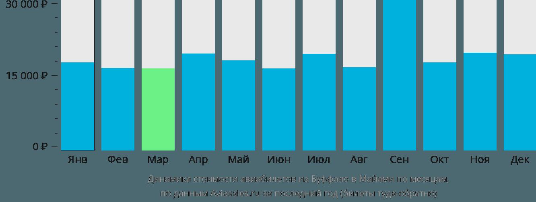 Динамика стоимости авиабилетов из Буффало в Майами по месяцам