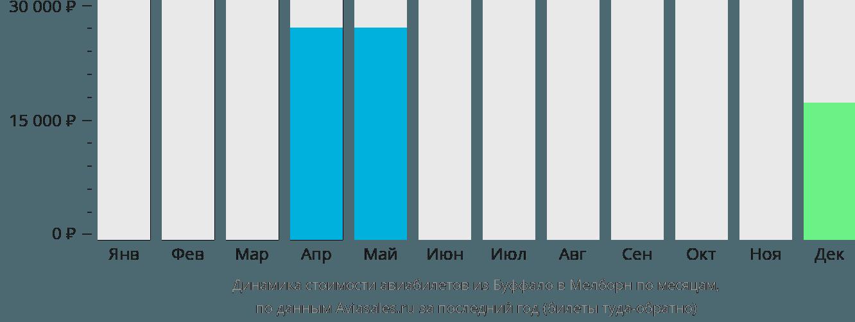 Динамика стоимости авиабилетов из Буффало в Мелборн по месяцам