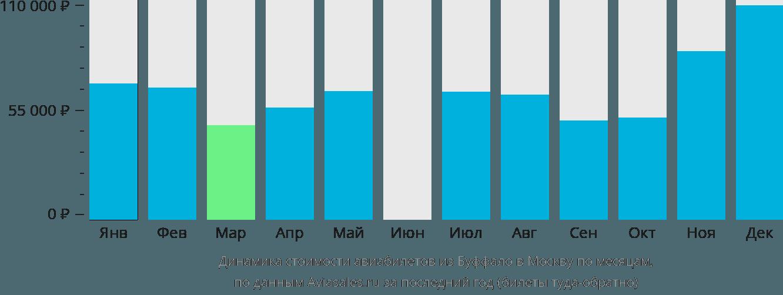 Динамика стоимости авиабилетов из Буффало в Москву по месяцам