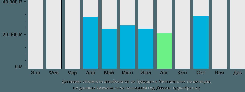 Динамика стоимости авиабилетов из Буффало в Миннеаполис по месяцам