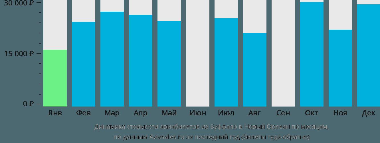 Динамика стоимости авиабилетов из Буффало в Новый Орлеан по месяцам