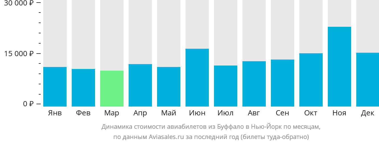 Динамика стоимости авиабилетов из Буффало в Нью-Йорк по месяцам