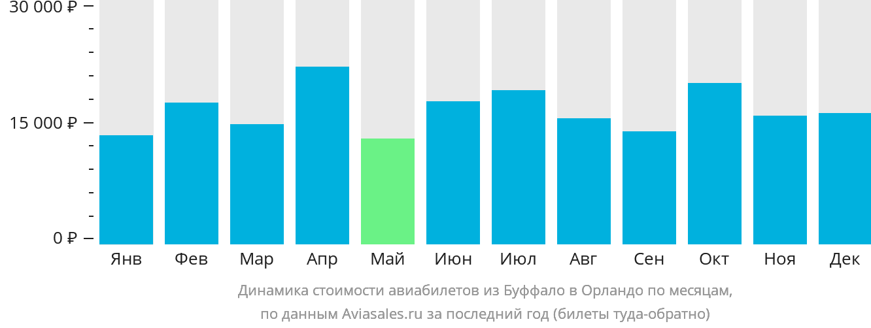 Динамика стоимости авиабилетов из Буффало в Орландо по месяцам