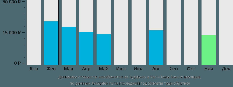 Динамика стоимости авиабилетов из Буффало в Уэст-Палм-Бич по месяцам