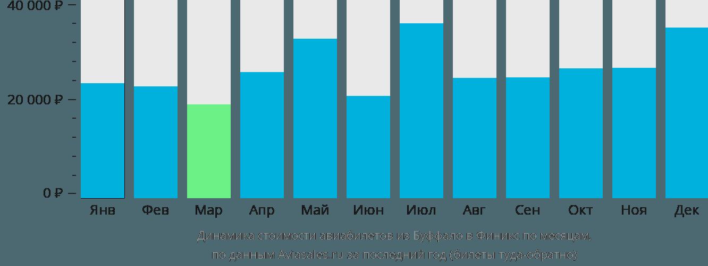 Динамика стоимости авиабилетов из Буффало в Финикс по месяцам