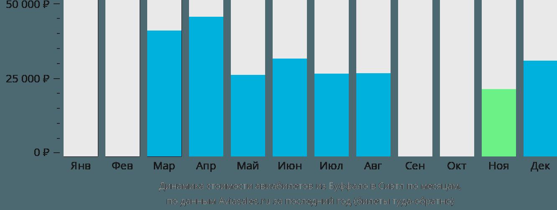 Динамика стоимости авиабилетов из Буффало в Сиэтл по месяцам