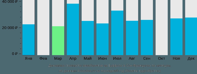 Динамика стоимости авиабилетов из Буффало в Сан-Франциско по месяцам